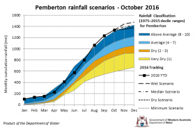 Tracking graph Pemberton rainfall scenarios October 2016