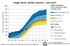 Tracking graph Gingin Brook rainfall June 2017