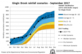 Tracking graph Gingin Brook rainfall September 2017