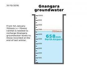 Indicator Gnangara Groundwater October 2016