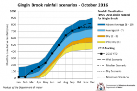 Tracking graph Gingin Brook rainfall October 2016