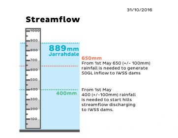 Indicator IWSS Streamflow October 2016