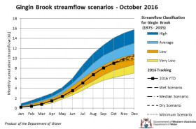 Tracking graph Gingin Brook streamflow scenarios October 2016