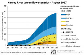 Tracking graph Harvey River streamflow scenarios August 2017
