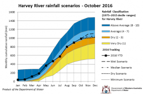 Tracking graph Harvey rainfall scenarios October 2016