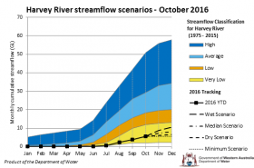 Tracking graph Harvey River streamflow scenarios October 2016
