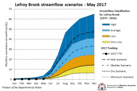 Tracking graph Lefroy Brook streamflow scenarios May 2017