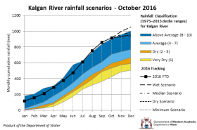 Tracking graph Kalgan River rainfall scenarios October 2016
