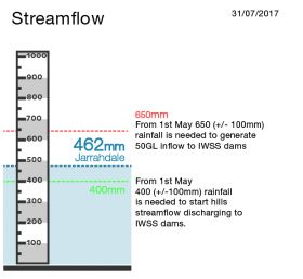 Indicator Integrated Water Supply Scheme July 2017