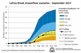 Tracking graph Lefroy Brook streamflow scenarios September 2017